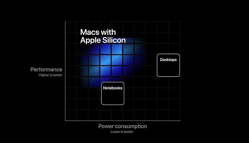 Apple Silicon از مراسم «One More Thing» اپل چه انتظاراتی داشته باشیم؟ اخبار IT