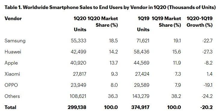 فروش گوشی هوشمند