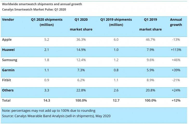 آمار صادرات ساعت هوشمند در سه ماهه اول 2020