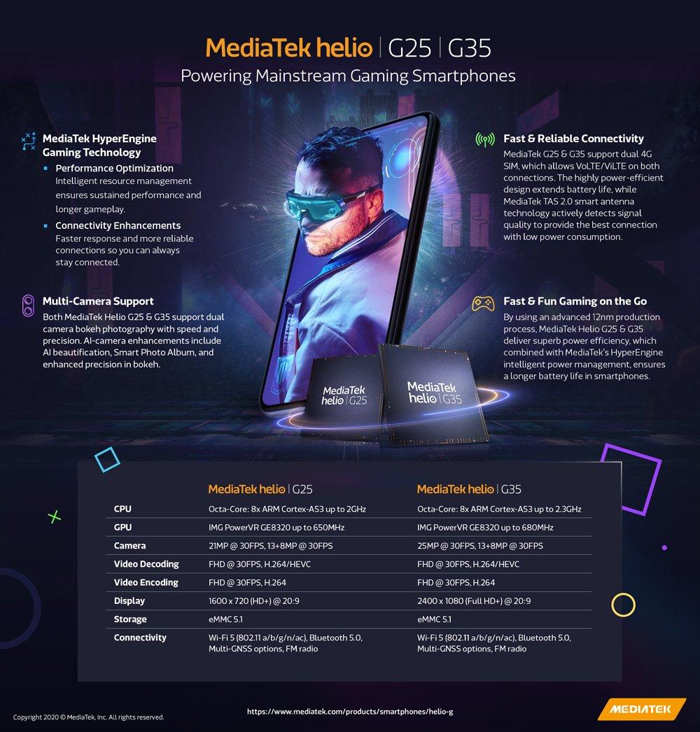 رونمایی مدیاتک از چیپست های گیمینگ هلیو G25 و G35