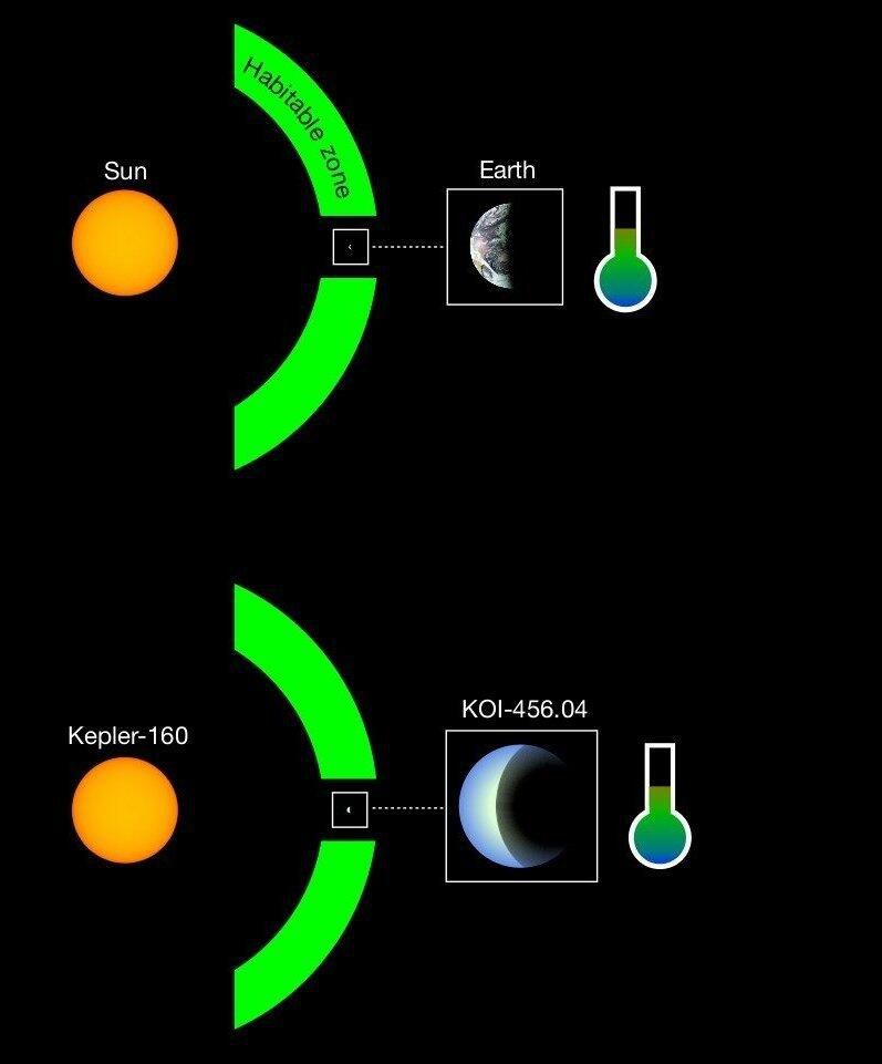 Scientists spot special and familiar Earth like planet with a sun like star 2 کشف سیارهای شبیه زمین با خصوصیات منحصر به فرد در فاصله ۳ هزار سال نوری اخبار IT