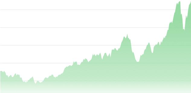 ارزش بازار اپل