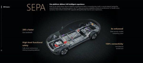 Tesla Model S Xpeng P7 c 768x343 600x268 سفارش 450 هزار عدد پمپ حرارتی برای تسلا مدل 3؛ خودروساز آمریکایی به دنبال تصرف بازار چین اخبار IT
