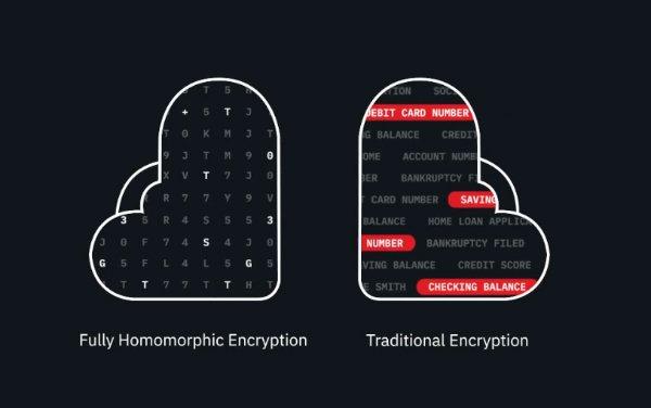 رمزنگاری تمام همریخت