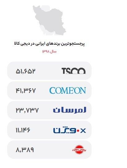 %D8%AA%D8%A7%D9%BE %D9%81%D8%A7%DB%8C%D9%88 ساخت ایران؛ نگاهی به رشد برندهای ایرانی در گزارش سال ۹۸ دیجیکالا اخبار IT