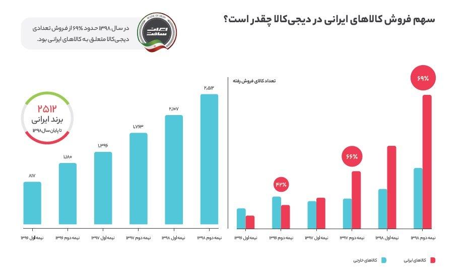 %D8%B3%D9%87%D9%85 %D9%81%D8%B1%D9%88%D8%B4 ساخت ایران؛ نگاهی به رشد برندهای ایرانی در گزارش سال ۹۸ دیجیکالا اخبار IT