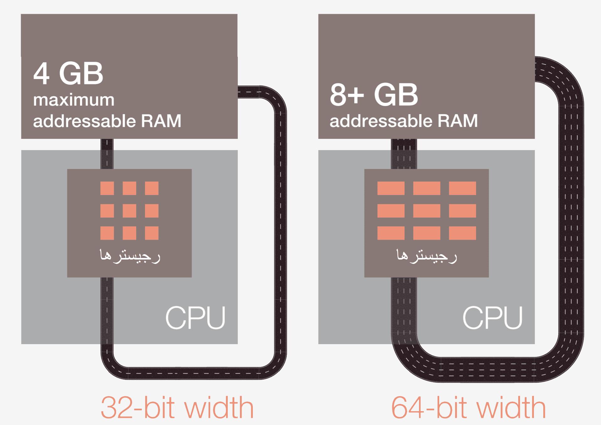 2019 04 21 image 2 درون مغز کامپیوتر؛ پردازنده چگونه دستورات را اجرا میکند؟ اخبار IT