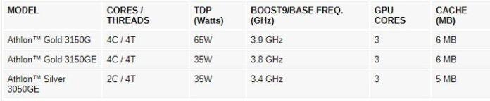 AMD%E2%80%99s first 7nm Ryzen 4000 desktop chips bring the fight to Intel 2 AMD از پردازندههای دسکتاپی Ryzen 4000 G Series و Athlon 3000 رونمایی کرد اخبار IT