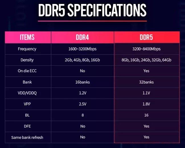 استاندارد رم DDR5