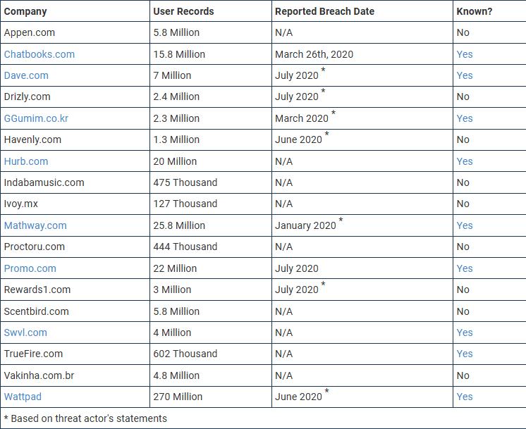 Hacker leaks 386 million user records from 18 companies for free 1 هکرها بیش از ۳۸۶ میلیون سابقه کاربری از ۱۸ شرکت را به طور رایگان منتشر کردند اخبار IT