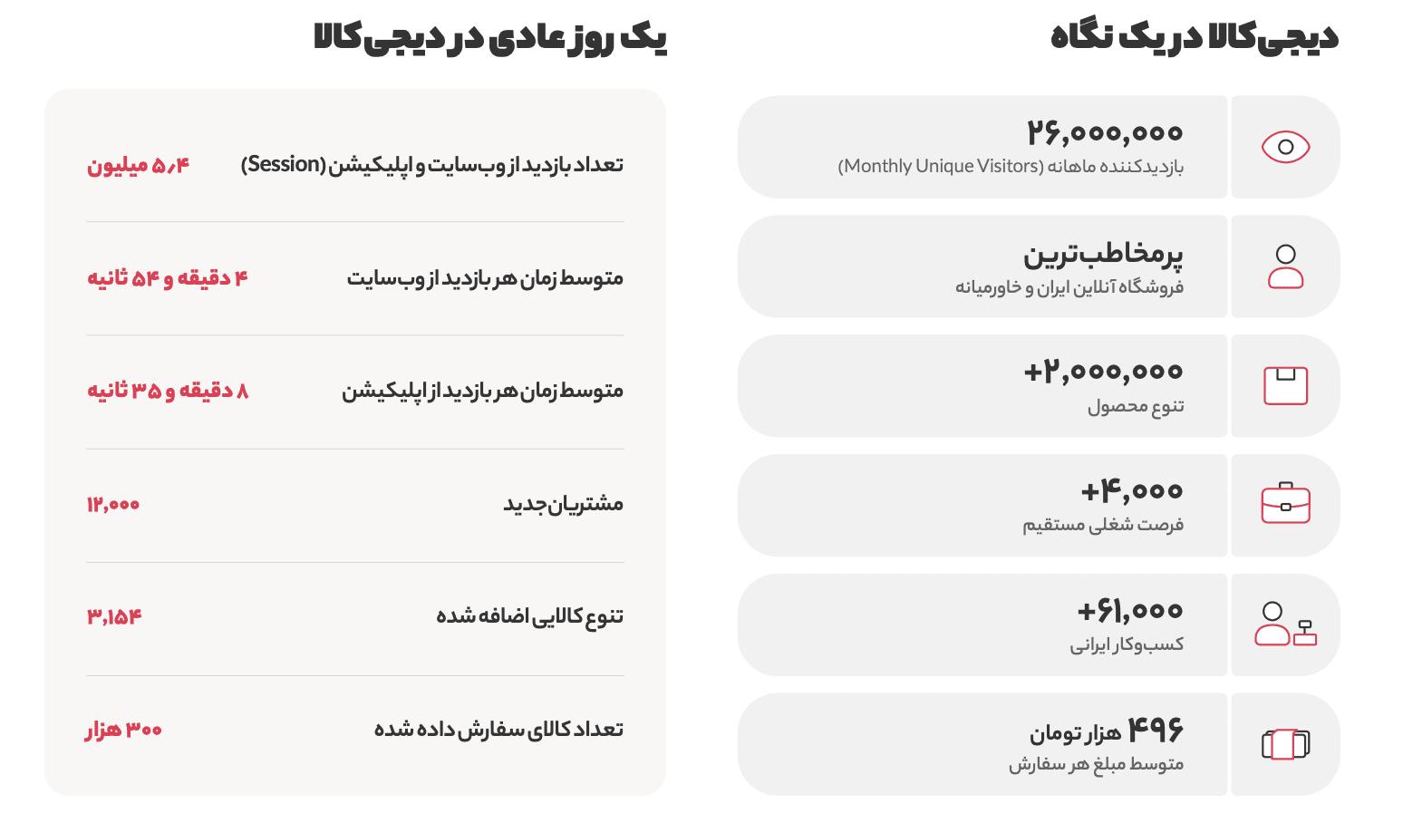 Screen Shot 1399 04 30 at 10.21.00 گزارش سال ۱۳۹۸ دیجیکالا منتشر شد؛ در بزرگترین فروشگاه آنلاین ایران چه میگذرد؟ اخبار IT