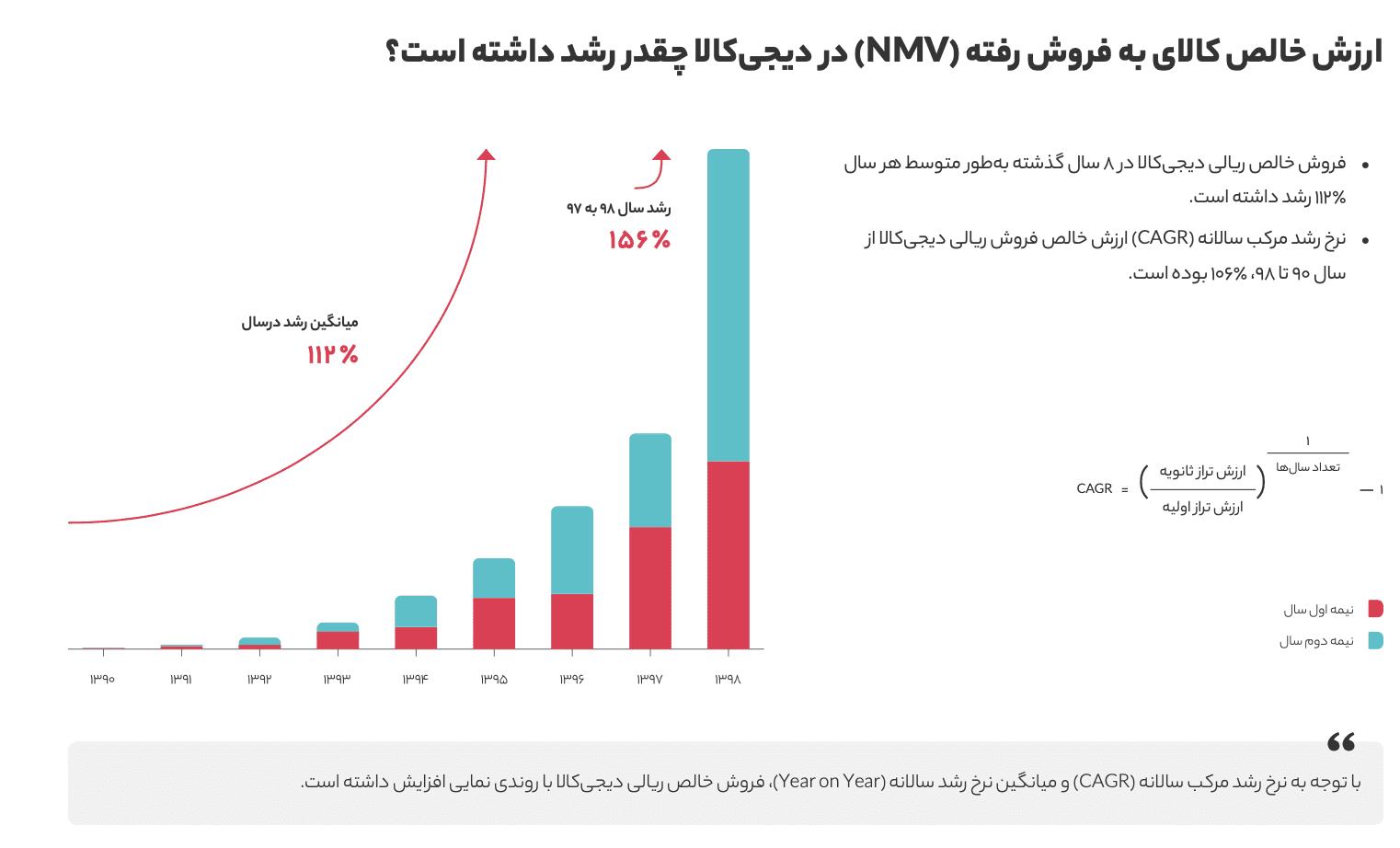 Screen Shot 1399 04 30 at 10.27.27 گزارش سال ۱۳۹۸ دیجیکالا منتشر شد؛ در بزرگترین فروشگاه آنلاین ایران چه میگذرد؟ اخبار IT