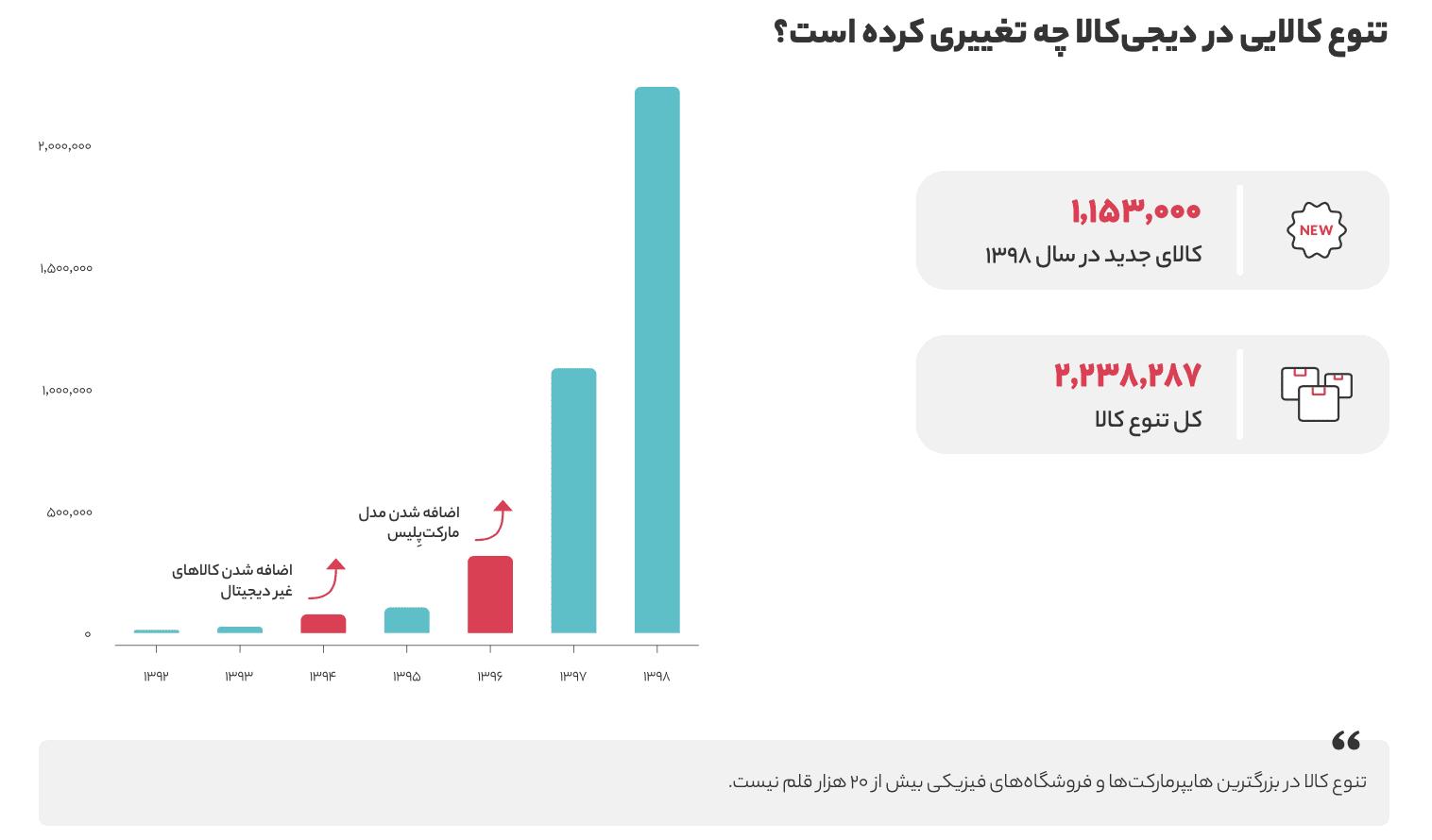 Screen Shot 1399 04 30 at 10.30.25 گزارش سال ۱۳۹۸ دیجیکالا منتشر شد؛ در بزرگترین فروشگاه آنلاین ایران چه میگذرد؟ اخبار IT