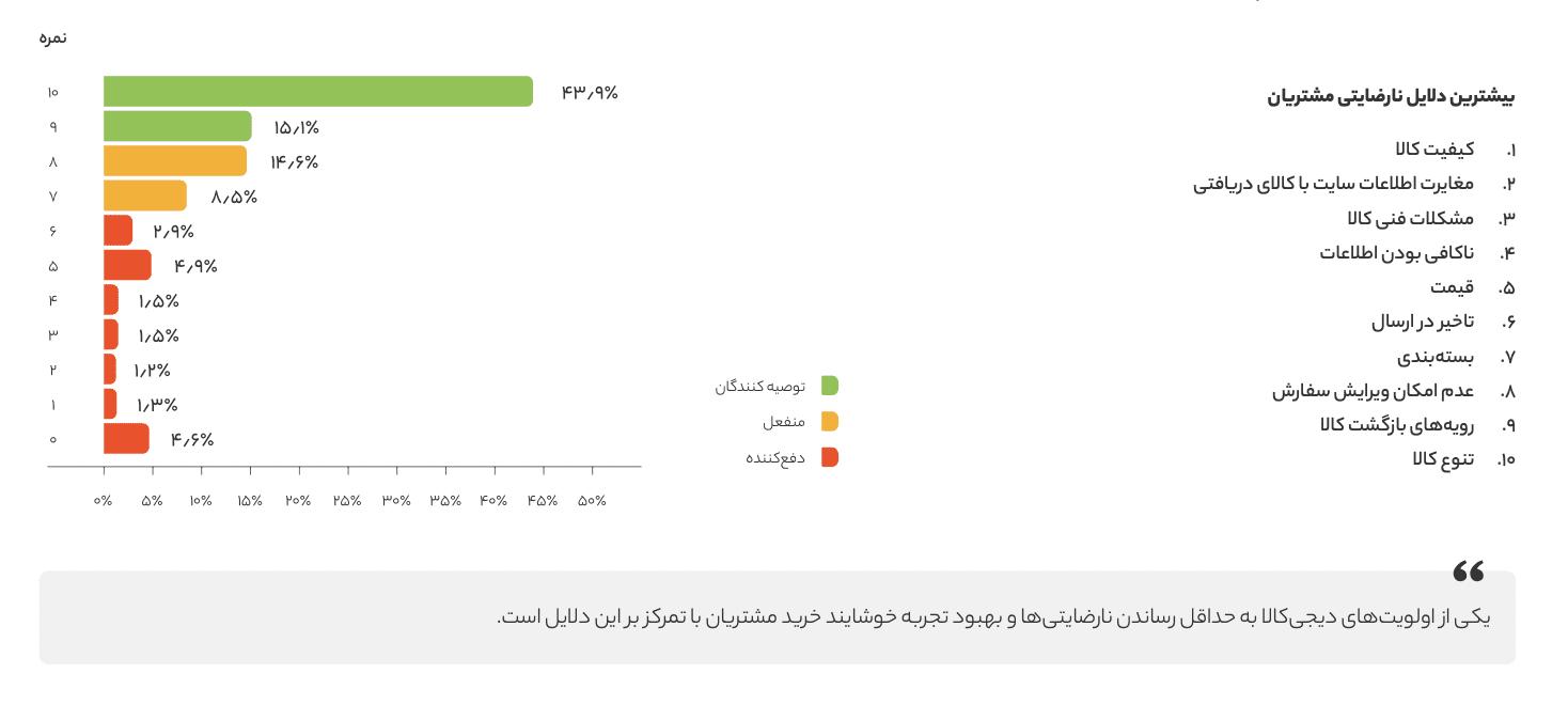 Screen Shot 1399 04 30 at 11.42.42 گزارش سال ۱۳۹۸ دیجیکالا منتشر شد؛ در بزرگترین فروشگاه آنلاین ایران چه میگذرد؟ اخبار IT