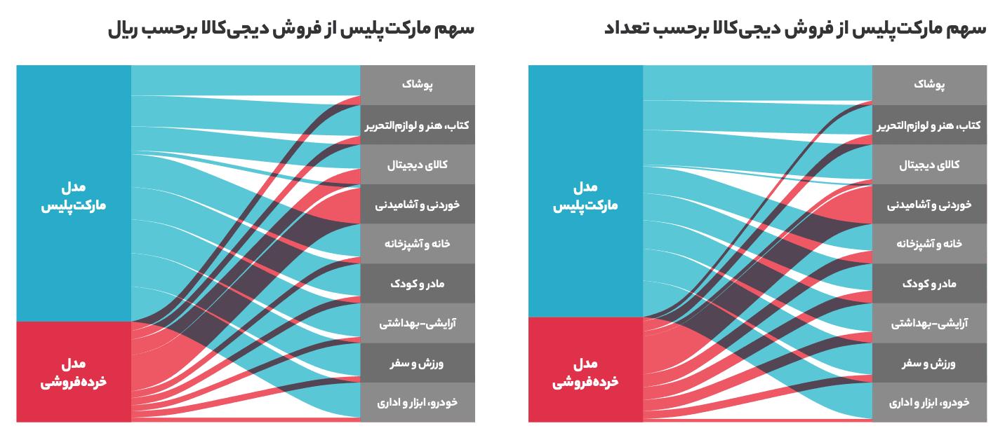 Screen Shot 1399 04 30 at 12.32.31 گزارش سال ۱۳۹۸ دیجیکالا منتشر شد؛ در بزرگترین فروشگاه آنلاین ایران چه میگذرد؟ اخبار IT