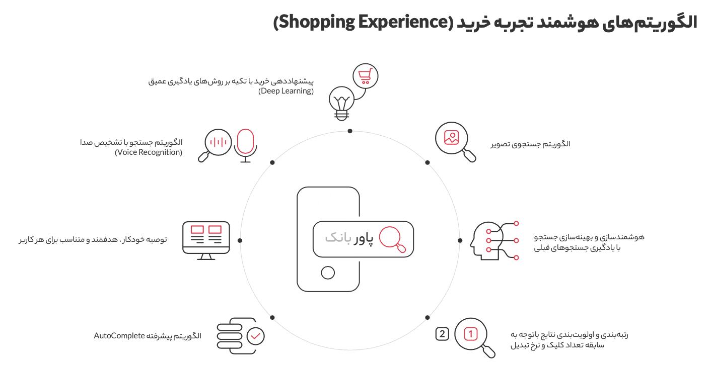 Screen Shot 1399 04 30 at 12.40.29 گزارش سال ۱۳۹۸ دیجیکالا منتشر شد؛ در بزرگترین فروشگاه آنلاین ایران چه میگذرد؟ اخبار IT