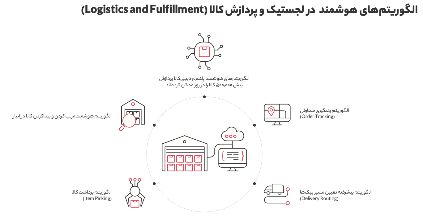 Screen Shot 1399 04 30 at 12.43.56 گزارش سال ۱۳۹۸ دیجیکالا منتشر شد؛ در بزرگترین فروشگاه آنلاین ایران چه میگذرد؟ اخبار IT