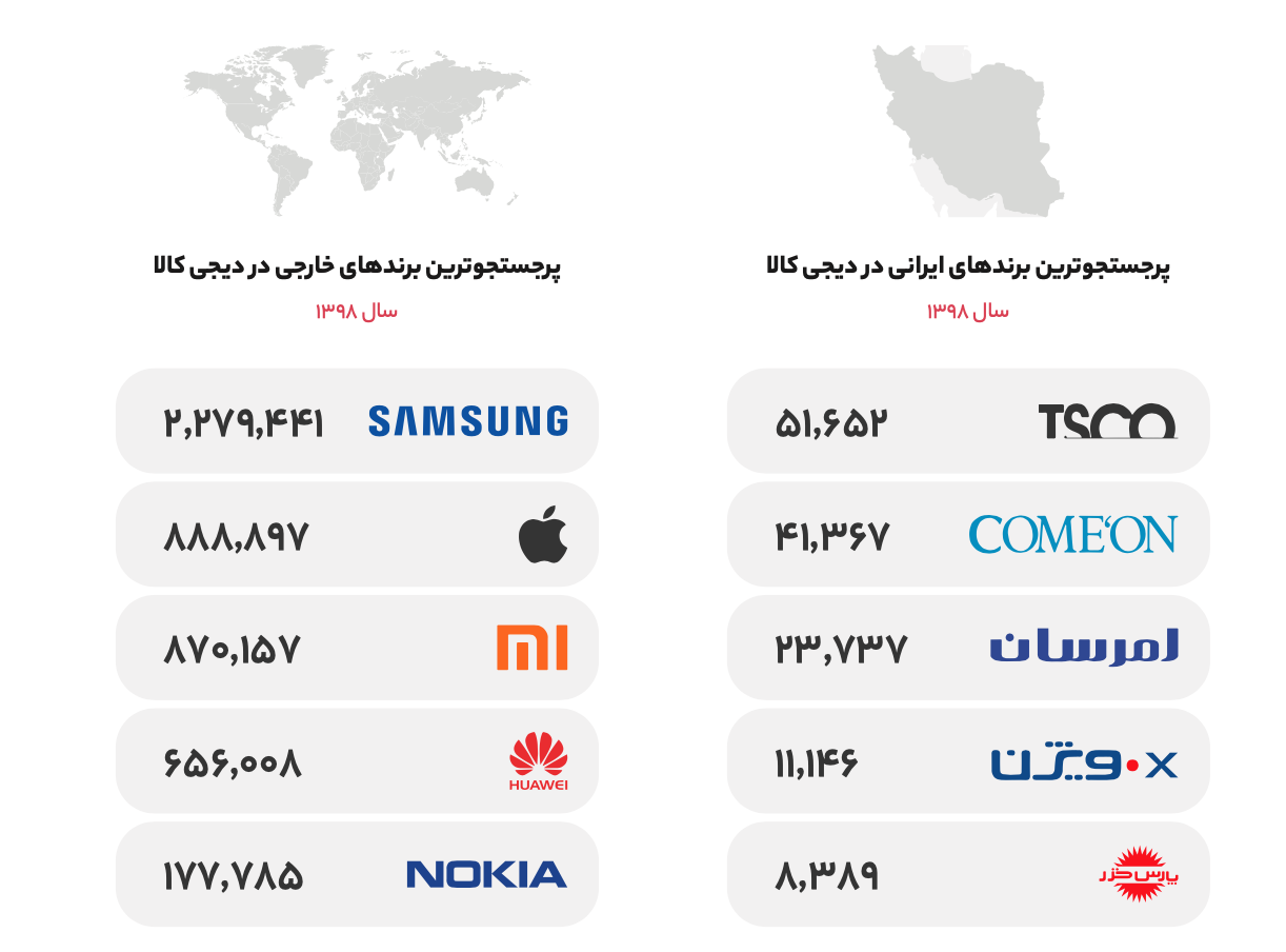 Screen Shot 1399 04 30 at 12.54.43 گزارش سال ۱۳۹۸ دیجیکالا منتشر شد؛ در بزرگترین فروشگاه آنلاین ایران چه میگذرد؟ اخبار IT