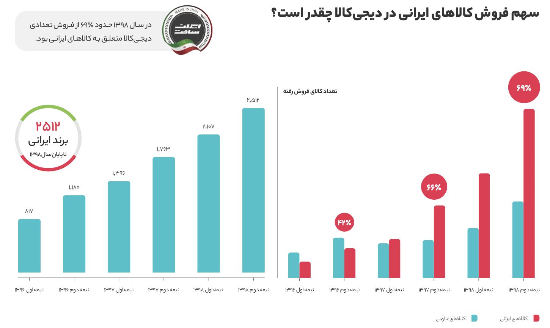 Screen Shot 1399 04 30 at 12.56.59 گزارش سال ۱۳۹۸ دیجیکالا منتشر شد؛ در بزرگترین فروشگاه آنلاین ایران چه میگذرد؟ اخبار IT
