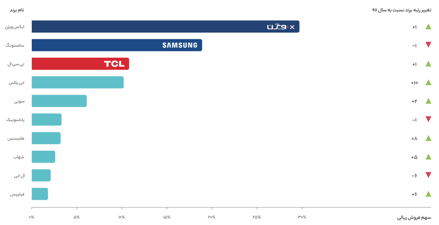 Screen Shot 1399 04 30 at 13.04.40 گزارش سال ۱۳۹۸ دیجیکالا منتشر شد؛ در بزرگترین فروشگاه آنلاین ایران چه میگذرد؟ اخبار IT
