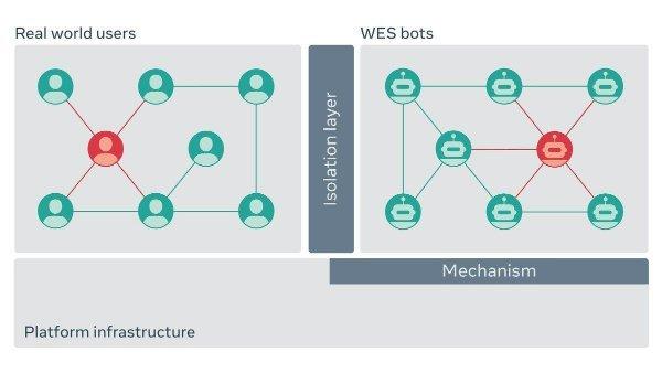 ww simulator w600 راهکار فیسبوک برای غلبه بر هکرها: شبیهسازی حملات با ارتشی از باتهای مخرب اخبار IT