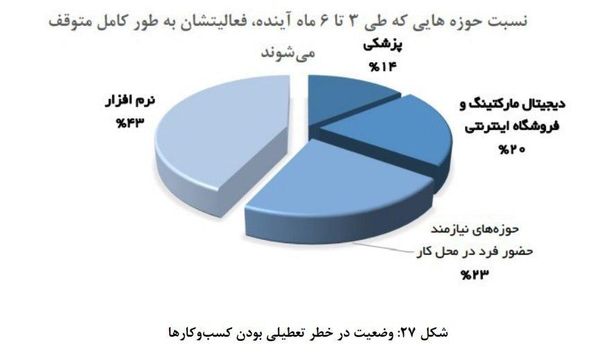 %D8%AA%D8%B9%D8%B7%DB%8C%D9%84 %D9%85%DB%8C%D8%B4%D9%88%D9%86 گزارش سازمان نصر از تاثیر کرونا: احتمال تعطیلی ۵۰ درصد استارتاپها وجود دارد اخبار IT