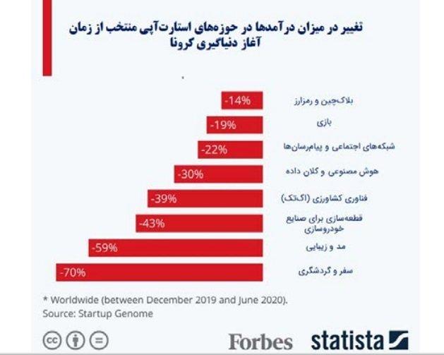 %D8%AF%D8%B1%D8%A2%D9%85%D8%AF گزارش سازمان نصر از تاثیر کرونا: احتمال تعطیلی ۵۰ درصد استارتاپها وجود دارد اخبار IT