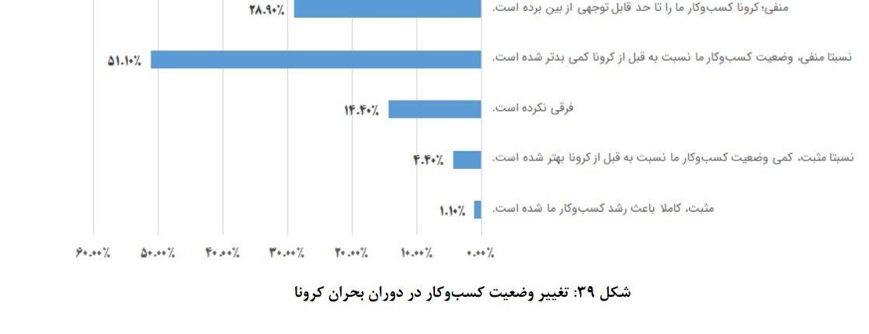 %D9%86%D8%B8%D8%B1 %D8%B3%D9%86%D8%AC%DB%8C گزارش سازمان نصر از تاثیر کرونا: احتمال تعطیلی ۵۰ درصد استارتاپها وجود دارد اخبار IT