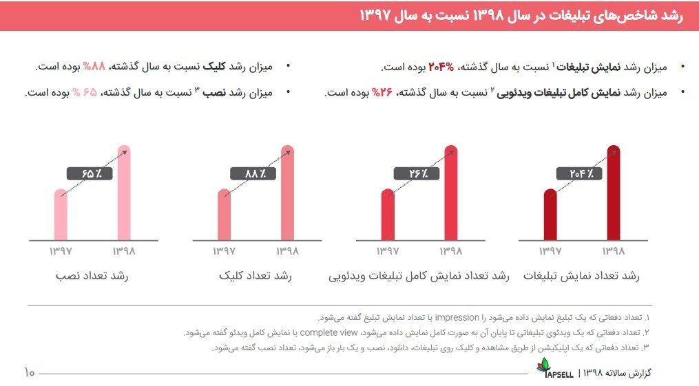 3 4 مروری بر گزارش سال ۹۸ تپسل: درآمد ناشران ۵۵۶ درصد رشد کرد اخبار IT