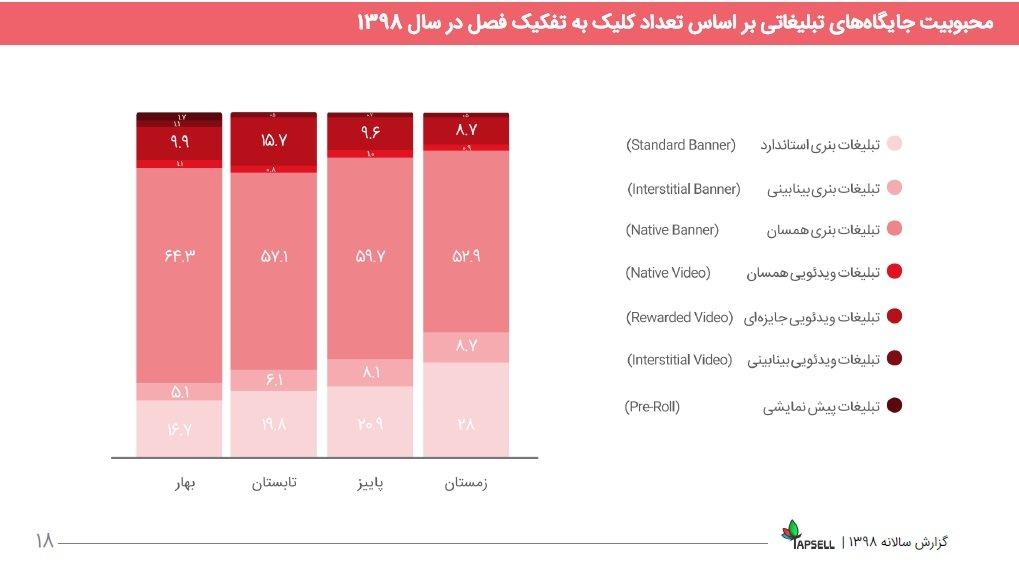 4 3 مروری بر گزارش سال ۹۸ تپسل: درآمد ناشران ۵۵۶ درصد رشد کرد اخبار IT
