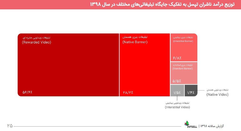 5 3 مروری بر گزارش سال ۹۸ تپسل: درآمد ناشران ۵۵۶ درصد رشد کرد اخبار IT