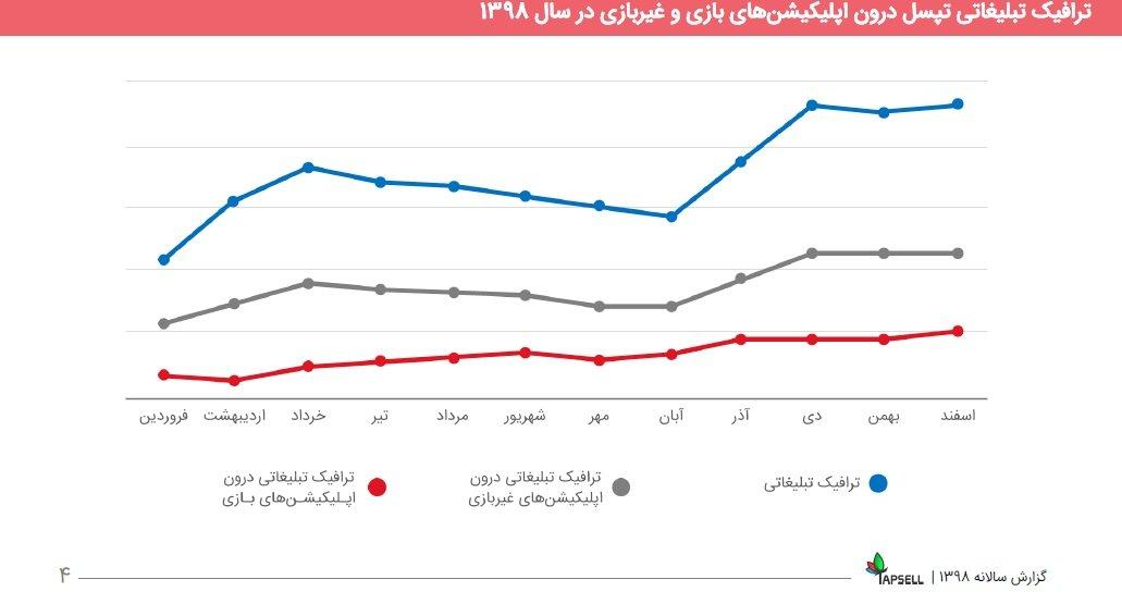 9 3 مروری بر گزارش سال ۹۸ تپسل: درآمد ناشران ۵۵۶ درصد رشد کرد اخبار IT