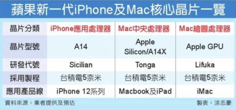 Apple GPU آیمک با پردازنده ARM و GPU اختصاصی اپل روانه بازار میشود اخبار IT
