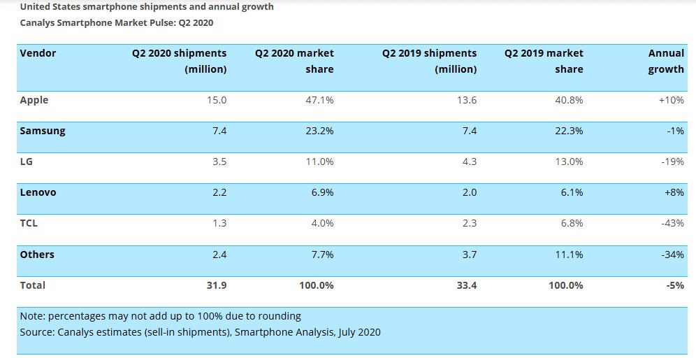 Canalys Smartphone sales in the US grew in Q2 Apple and Samsung led the way 1 گزارش Canalys از صادرات موبایل در آمریکا در فصل دوم ۲۰۲۰؛ اپل و سامسونگ در صدر اخبار IT