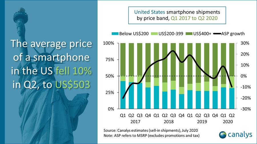 Canalys Smartphone sales in the US grew in Q2 Apple and Samsung led the way 2 گزارش Canalys از صادرات موبایل در آمریکا در فصل دوم ۲۰۲۰؛ اپل و سامسونگ در صدر اخبار IT