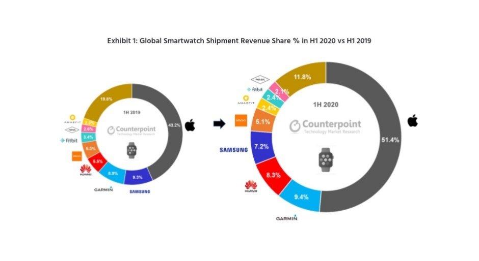H1 2020 smartwatch revenue top brands اپل واچ سری ۵ پرفروشترین ساعت هوشمند در نیمه اول ۲۰۲۰ شد اخبار IT