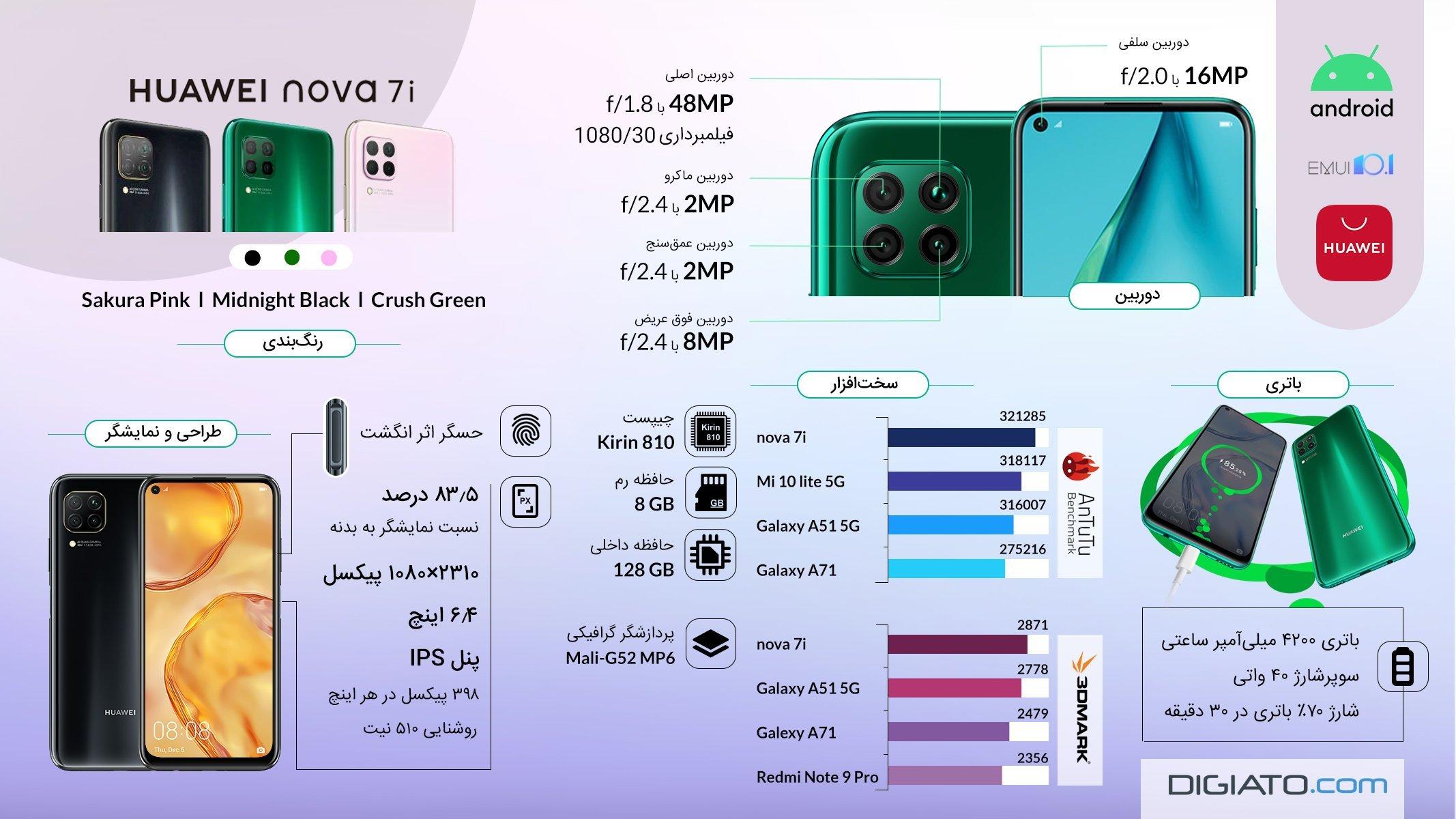 HUAWEI Nova 7i اینفوگرافیک: نگاهی به مشخصات گوشی هواوی نووا 7i اخبار IT