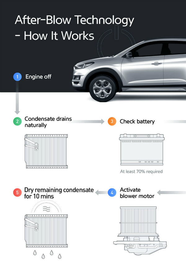 Hyundai Air Conditioning 5 تصفیه هوای کابین با تکنولوژی تهویه پیشرفته هیوندای اخبار IT