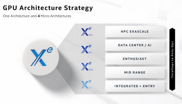 Intel 2020 Architecture Day 14 768x440 اینتل از Xe HPG رونمایی کرد؛ پردازنده گرافیکی گیمینگ با پشتیبانی از رهگیری پرتو و GDDR6 اخبار IT
