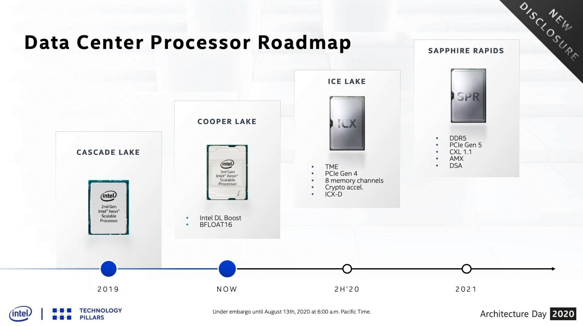 Intel Sapphire Rapids اینتل مشخصات پردازندههای زئون Ice Lake SP را اعلام کرد؛ ۲۸ هسته و لیتوگرافی +10nm اخبار IT
