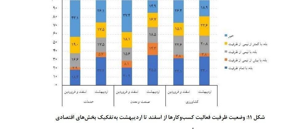 MARKAZ AMAR گزارش سازمان نصر از تاثیر کرونا: احتمال تعطیلی ۵۰ درصد استارتاپها وجود دارد اخبار IT