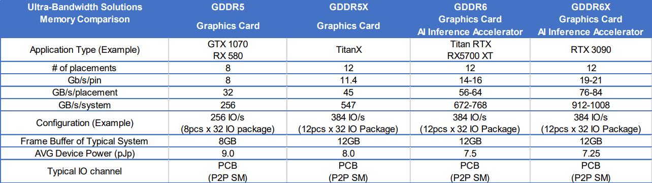 Micron Memory Chart شرکت Micron فناوریهای حافظه HBMnext و GDDR6X را معرفی کرد اخبار IT