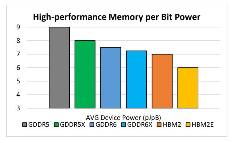 Micron Memory Speeds شرکت Micron فناوریهای حافظه HBMnext و GDDR6X را معرفی کرد اخبار IT