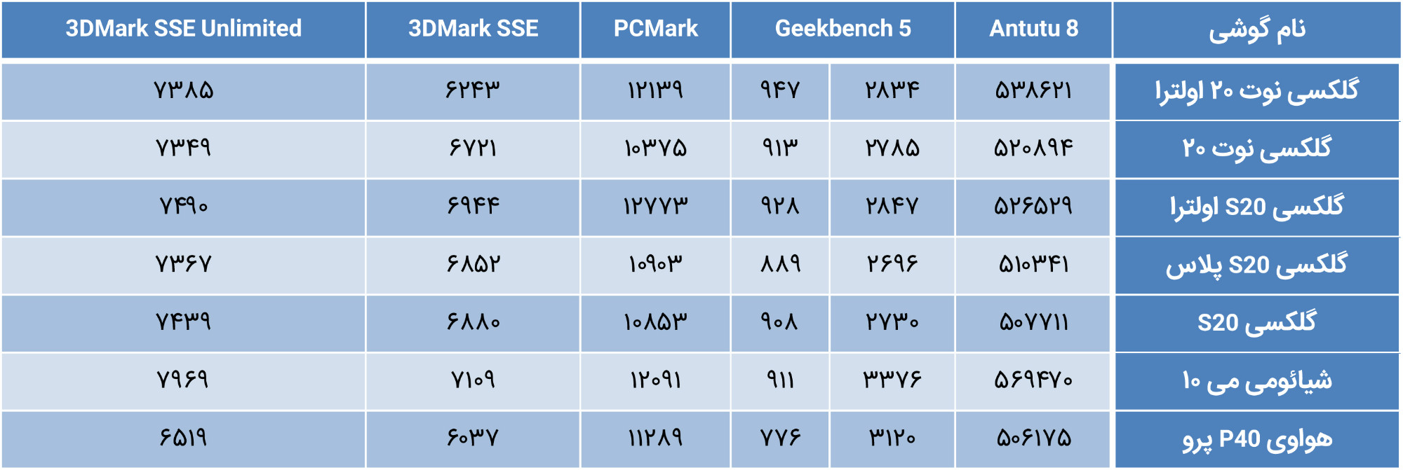 Note20Ultra BenchmarkComparison بررسی گلکسی نوت ۲۰ و نوت ۲۰ اولترا؛ داستان دو برادر ناتنی [تماشا کنید] اخبار IT