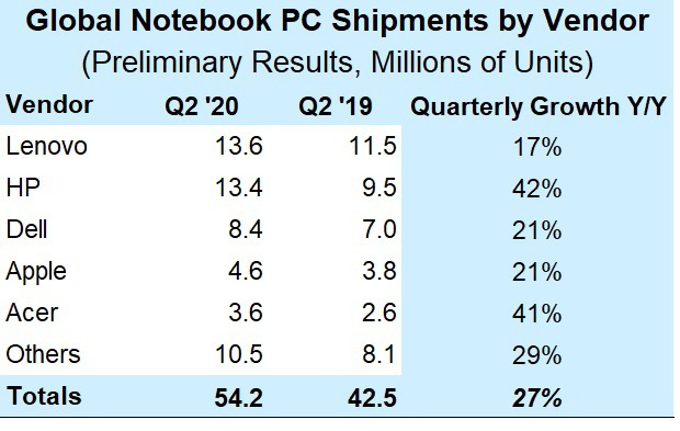 Q2 2020 Preliminary Notebook PC Vendor MS Chart1 افزایش ۲۷ درصدی فروش نوت بوک در فصل دوم ۲۰۲۰؛ سلطه لنوو و اچپی بر بازار اخبار IT