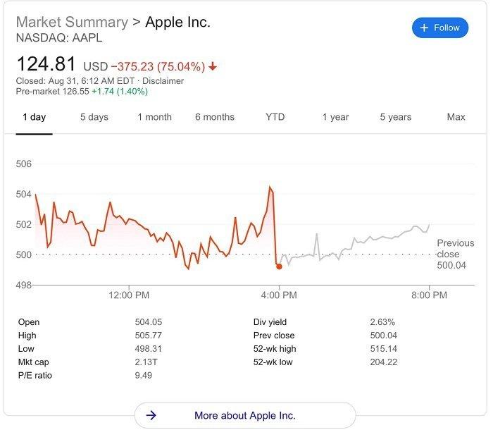 سهام اپل