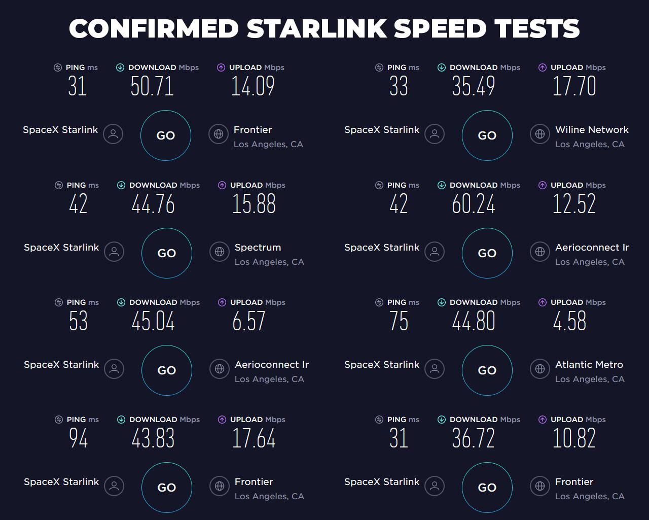 starlink tests انتشار نتایج تستهای اینترنت ماهوارهای استارلینک؛ خبری از سرعت گیگابیتی نیست اخبار IT