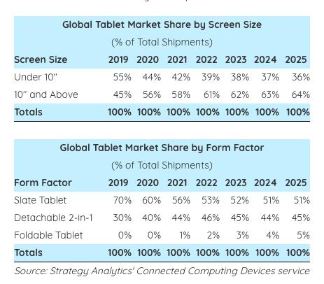 Global Tablet Market Share 2020 فروش تبلت برای اولین بار از سال ۲۰۱۴ افزایش یافت اخبار IT