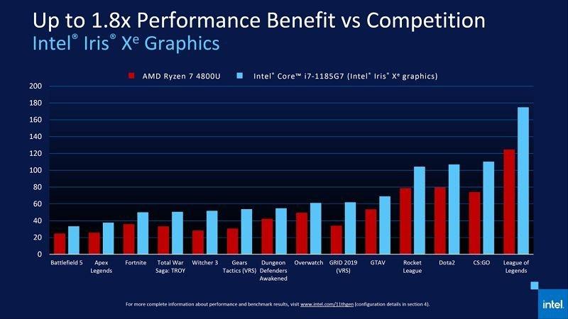 Intel VS AMD آیا فرایند ساخت کوچکتر همیشه به معنی پردازنده قویتر است؟ اخبار IT