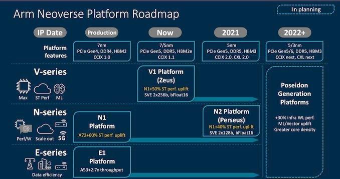 Neoverse crop 10 575px ARM با پردازنده ۱۹۲ هستهای اینتل و AMD را به چالش میکشد اخبار IT